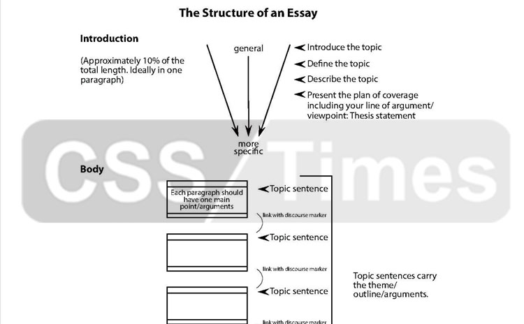 Healthy Foods Essay  Proposal Essay Template also Essays On Health Care Components Of An Essay By Mureed Hussain Jasra Csp English Creative Writing Essays