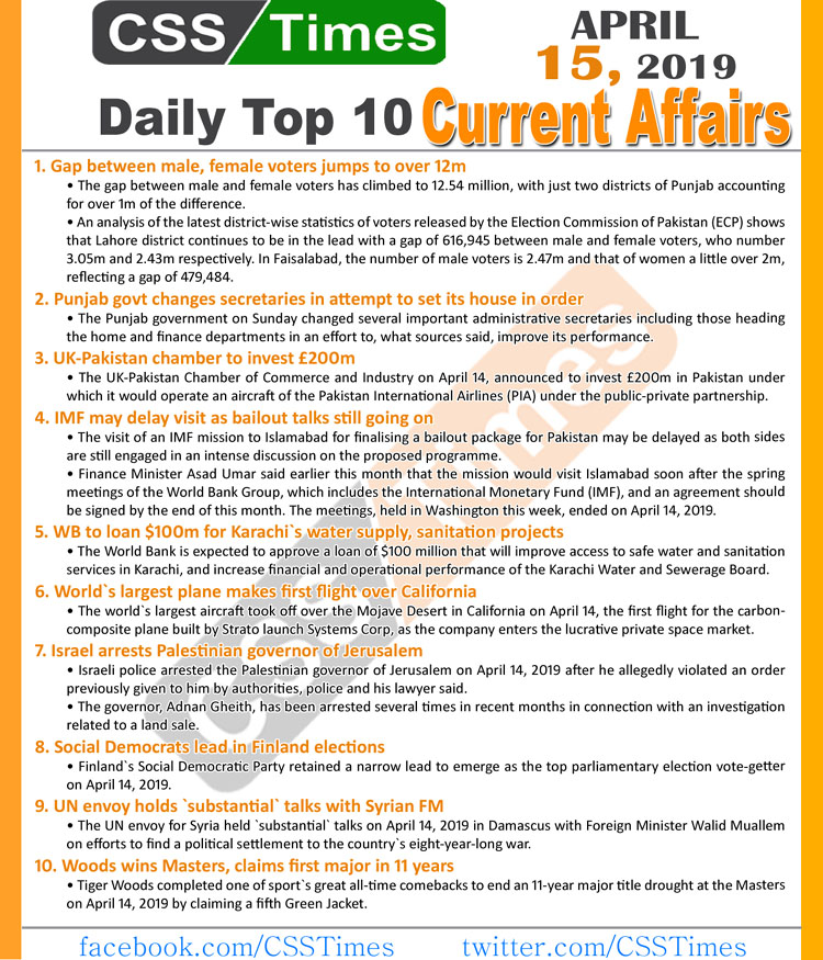 Day by Day Current Affairs (April 15, 2019) | MCQs for CSS, PMS