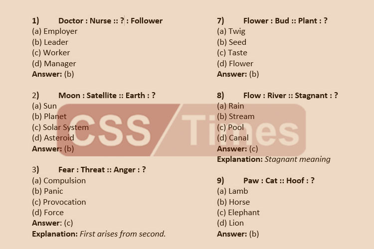 General Knowledge MCQ's For CSS, PMS, NTS and all other