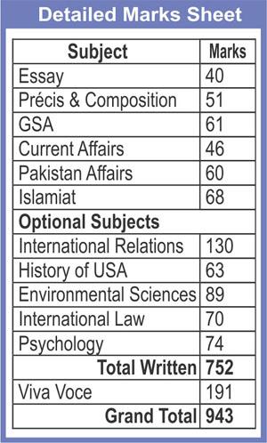 TAYYAB HAYAT, 8th in Pakistan, CSS-2016 DMC
