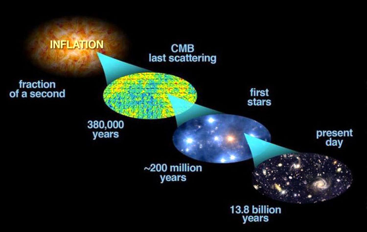 Methods for Measuring the Age of the Universe | General Science & Ability Notes