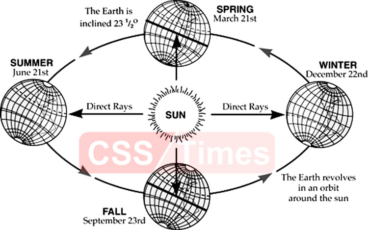 "Motions of the Earth Q: Briefly explain what effects are produced due to Rotation & Revolution of Earth (CSS-2017) The Earth is constantly in motion, revolving around the Sun and rotating on its axis. These motions account for many of the phenomenon we see as normal occurrences: night and day, changing of the seasons, and different climates in different regions. With a globe ball properly mounted and rotating on its axis, the movements of the Earth around the Sun may be illustrated accurately. Rotation The Earth spins on its axis from West to East (counter-clockwise). It takes the Earth 23 hours, 56 minutes, and 4.09 seconds to complete one full turn. Day and night are produced by the rotation of the Earth. The speed of rotation at any point upon the equator is at the rate of approximately 1,038 miles per hour, decreasing to zero at the poles. Rotation (CSS 2002) The Earth spins on its axis from West to East (counter-clockwise). It takes the Earth 23 hours, 56 minutes, and 4.09 seconds to complete one full turn. Day and night are produced by the rotation of the Earth. The speed of rotation at any point upon the equator is at the rate of approximately 1,038 miles per hour, decreasing to zero at the poles. Effects of Earth's Rotation 1. Temperature: As the Earth spins around, the sun is evenly shining on all parts of the earth. This creates an exact temperature on Earth at the same latitude. Other planets such as Venus that have the same rate of spin as its revolution. This makes it so that it is extremely hot on one side of Venus and very cold on the other side since the sun only shines on one side of the planet. 2. Coriolis Effect: The Coriolis Effect is responsible for the rotation of cyclones, wind, and currents because of this, winds rotate counter clockwise in the Northern Hemisphere and clockwise in the Southern hemisphere. If someone were to launch something into the atmosphere for say a rocket, the Earth might rotate and the rocket would land that many degrees in the direction earth rotated away from the primary target. 3. The Foucault pendulum: As the Earth turns, the pendulum that is suspended above the floor swings freely. Since the Earth is turning sand or dominos are put under the pendulum to track its progress. As the earth turns the floor moves beneath the pendulum eventually causing a domino to get knocked over or sand to get scraped in a new place. This proved the rotation of Earth and the Coriolis effect. 4. Night and Day: While it seems like the sky moves above you it's actually the Earth moving. As the Earth rotates the Sun Shines on all parts of the earth except for one of the poles. While Earth is moving the Sun will eventually stop shining on one part of it since the Earth is turned away. This is what makes night. 5. The direction of the sunrise and sunset: The Earth rotates counterclockwise, if viewed form the North Pole. The rotation causes us to see the Sun rise in the east and set in the west. Revolution: While the Earth is spinning on its axis, it is revolving around the Sun in a counter-clockwise direction. It takes the Earth one full year to complete one full revolution around the Sun. This path is known as the Earth's orbit. It is very near a circle. The mean distance of the Earth from the Sun is about 93 milling miles and the distance varies by 3 million miles, forming a slightly oval path.The revolution of the Earth around the Sun traverse a distance of 595 million miles in 365 days, 6 hours, 9 minutes and 9.5 seconds. This means a speed of 18 miles a second (or 66,000 miles per hour) while at the same time rotating once each twenty-four hours. The Seasons The seasons occur because the axis on which Earth turns is tilted with respect to the plane of Earth's orbit around the Sun. Earth's tilt causes the North Pole to be tilted toward the Sun for half of the year, and the South Pole to be tilted toward the Sun for the other half of the year. The hemisphere that is tilted toward the Sun has a longer day, receives more of the Sun's rays, and receives the Sun's rays more directly than the hemisphere tilted away from the Sun. When it is summer in the Northern Hemisphere, this hemisphere is tilted toward the Sun; this corresponds to winter in the Southern Hemisphere, when the Southern Hemisphere is tilted away from the Sun. If Earth's axis was not tilted, each night and day everywhere on Earth would always be 12 hours long and there would be no seasons. The axis of the planet Mars is also tilted with respect to the plane of Mars's orbit around the Sun, so Mars experiences seasons much like those of Earth The seasons have an unequal number of days because Earth's orbit is slightly elliptical, or oval shaped, and the Sun is not exactly at the center of the orbit. Earth moves slightly faster when it is close to the Sun than when it is farther away, so the seasons that occur when Earth is close to the Sun pass more quickly. Earth is closest to the Sun in January and farthest away in July, so the summer is longer than the winter in the Northern Hemisphere. In the Southern Hemisphere, the winter is longer than the summer. Solstices At solstice , the day and night are of unequal length A solstice is an astronomical event that occurs twice each year as the Sun reaches its highest or lowest excursion relative to the celestial equator on the celestial sphere. Solstice is derived from two Latin words: ""sol"" meaning sun, and ""sistere"" to cause to stand still. The Sun is said to be at a solstice when the difference between the distances from each pole to the Sun is at its greatest. The solstices usually occur on December 21 or 22 and June 21 or 22. In December, the South Pole is tilted farther toward the Sun than it is at any other time of the year and the North Pole is tilted farther away from the Sun; the Southern Hemisphere has its summer solstice and the Northern Hemisphere has its winter solstice. In June, during the Southern Hemisphere's winter solstice and the Northern Hemisphere's summer solstice, the North Pole is at its most direct tilt toward the Sun, and the South Pole tilts away from the Sun. The hemisphere most tilted toward the Sun on the solstice experiences its longest day of sunlight and its shortest night. The other hemisphere experiences its shortest day of sunlight and its longest night. Equinox ""Equinox"" means ""equal night"" in Latin. But even if the name suggests it and it's widely accepted, it isn't entirely true that day and night are exactly the same on the equinox all over the world – only nearly. In late March and late September both hemispheres are the same distance from the Sun and the Sun is said to be at an equinox. The Northern Hemisphere's vernal equinox usually occurs on March 20 or 21 and marks the beginning of spring. The Northern Hemisphere's autumnal equinox usually occurs on September 22 or 23 and marks the beginning of autumn. In the Southern Hemisphere, the vernal equinox occurs in September and the autumnal equinox occurs in March. At the equinoxes, the Sun appears to be directly over Earth's equator. The lengths of day and night are then equal over almost all Earth, except at the poles. At the North Pole and South Pole, Earth's atmosphere bends the Sun's rays enough to make the Sun visible throughout the day and night, even during the 12 hours the Sun is below the horizon. The changes in temperature and in the length of daylight that accompany the seasons differ greatly at different latitudes. At the poles, summer is three months of daylight and winter is three months of darkness. Near the equator, however, days and nights remain about 12 hours long throughout the year. The Arctic and Antarctic circles, at latitude 66°30' north and 66°30' south respectively, mark the farthest points from the poles at which there can be 24 hours of daylight or 24 hours of darkness. Midway between the poles and the equator, the length of daylight varies from about 8 hours in winter to about 16 hours in summer. The Length of day and Temperature The changes in temperature and in the length of daylight that accompany the seasons differ greatly at different latitudes. At the poles, summer is three months of daylight and winter is three months of darkness. Near the equator, however, days and nights remain about 12 hours long throughout the year. The Arctic and Antarctic circles, at latitude 66°30' north and 66°30' south respectively, mark the farthest points from the poles at which there can be 24 hours of daylight or 24 hours of darkness. Midway between the poles and the equator, the length of daylight varies from about 8 hours in winter to about 16 hours in summer. In brief: The basic difference between the two movements is the nature of the movement. The rotation means to circle around one's own axis while the revolution means to circle around any other object. The second difference is the velocity of the objects. The velocity of the object which rotates can be different from the object that revolves. The revolution and rotation co-exist in space while they can also be seen differently. Their co-existence is the reason why we see our earth as stationary object. The rotation is the movement that covers lower distance than revolution. For example, earth completes its rotation in almost 30 days, while the same earth completes its revolution in 365 days."