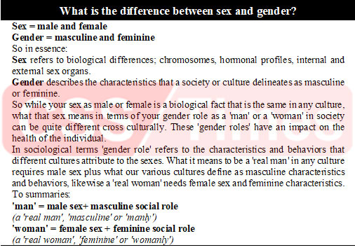 What is the difference between sex and gender? Sex = male and female Gender = masculine and feminine So in essence: Sex refers to biological differences; chromosomes, hormonal profiles, internal and external sex organs. Gender describes the characteristics that a society or culture delineates as masculine or feminine. So while your sex as male or female is a biological fact that is the same in any culture, what that sex means in terms of your gender role as a 'man' or a 'woman' in society can be quite different cross culturally. These 'gender roles' have an impact on the health of the individual. In sociological terms 'gender role' refers to the characteristics and behaviors that different cultures attribute to the sexes. What it means to be a 'real man' in any culture requires male sex plus what our various cultures define as masculine characteristics and behaviors, likewise a 'real woman' needs female sex and feminine characteristics. To summaries: 'man' = male sex+ masculine social role (a 'real man', 'masculine' or 'manly') 'woman' = female sex + feminine social role (a 'real woman', 'feminine' or 'womanly')