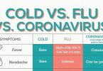 Know the Symptoms of Coronavirus (COVID-19)
