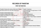 First in Pakistan | Pakistan General Knowledge Series