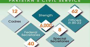 Drastic Civil Service Reforms Unveiled