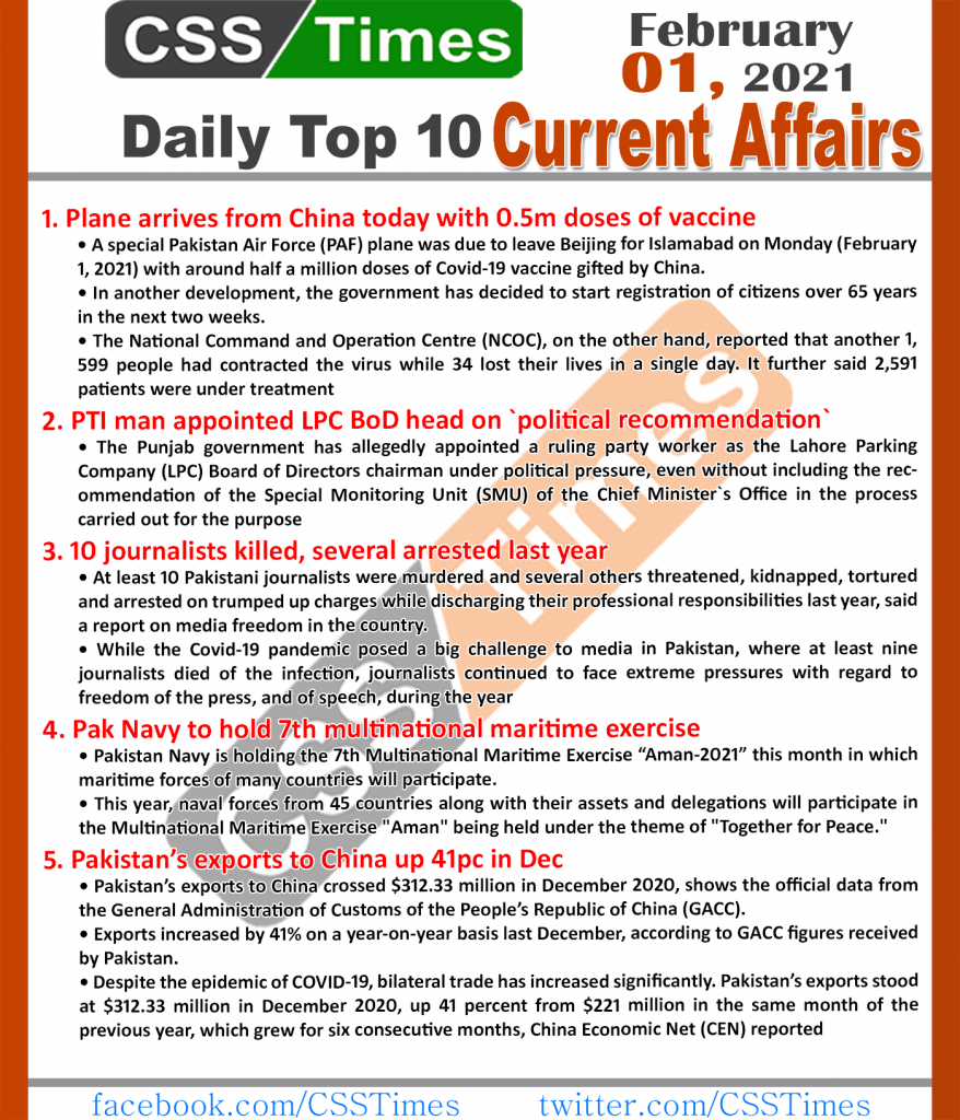 Daily Top-10 Current Affairs MCQs / News (February 01, 2021) for CSS, PMS